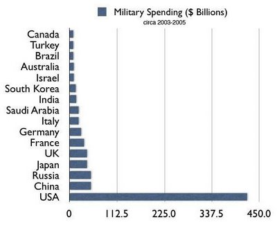 WorldMilitarySpending