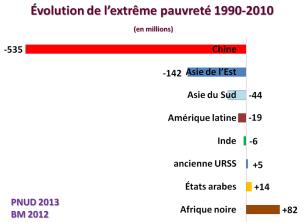 graph_pauvrete_extreme_monde