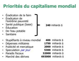 priorites_du_capitalisme